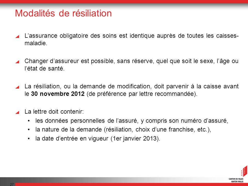 27 Modalités de résiliation Lassurance obligatoire des soins est identique auprès de toutes les caisses- maladie.