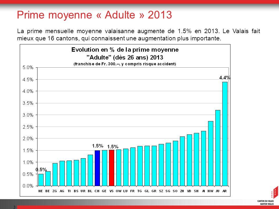 3 La prime mensuelle moyenne valaisanne augmente de 1.5% en 2013.