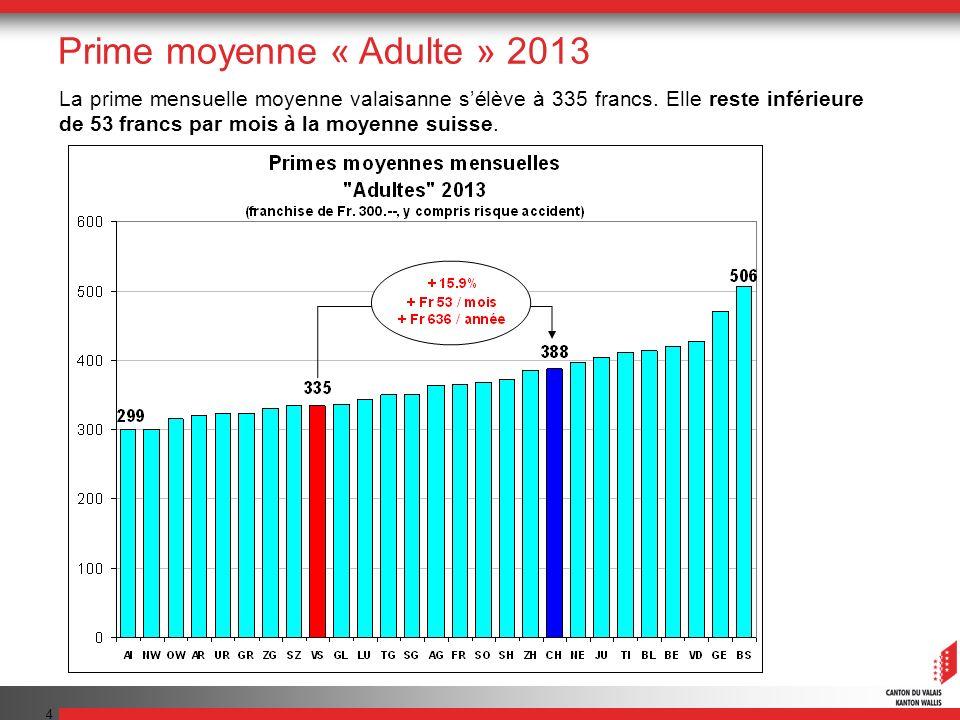 35 Conclusion La prime mensuelle moyenne valaisanne, qui sélèvera à 335 francs en 2013, reste inférieure de 53 francs à la moyenne suisse (prime de référence adulte, franchise 300 francs).