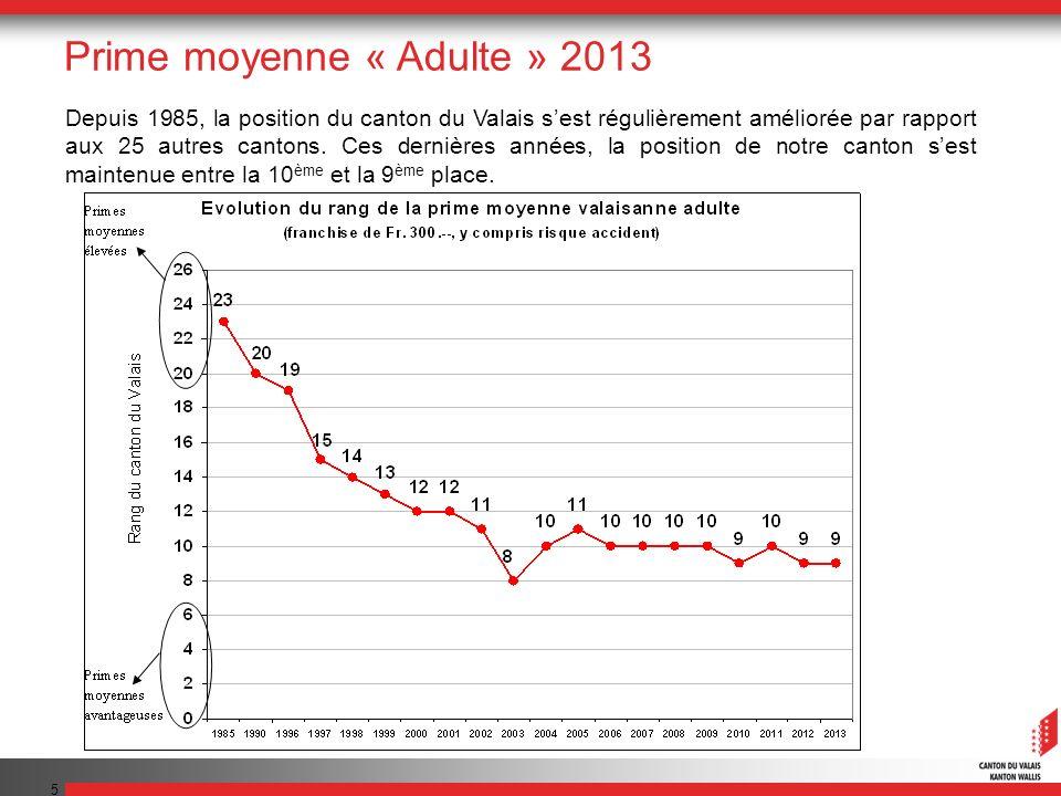 5 Depuis 1985, la position du canton du Valais sest régulièrement améliorée par rapport aux 25 autres cantons.