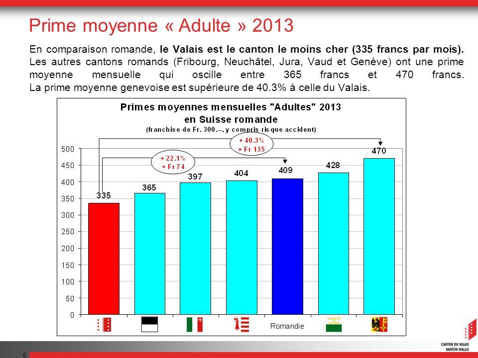 6 En comparaison romande, le Valais est le canton le moins cher (335 francs par mois).