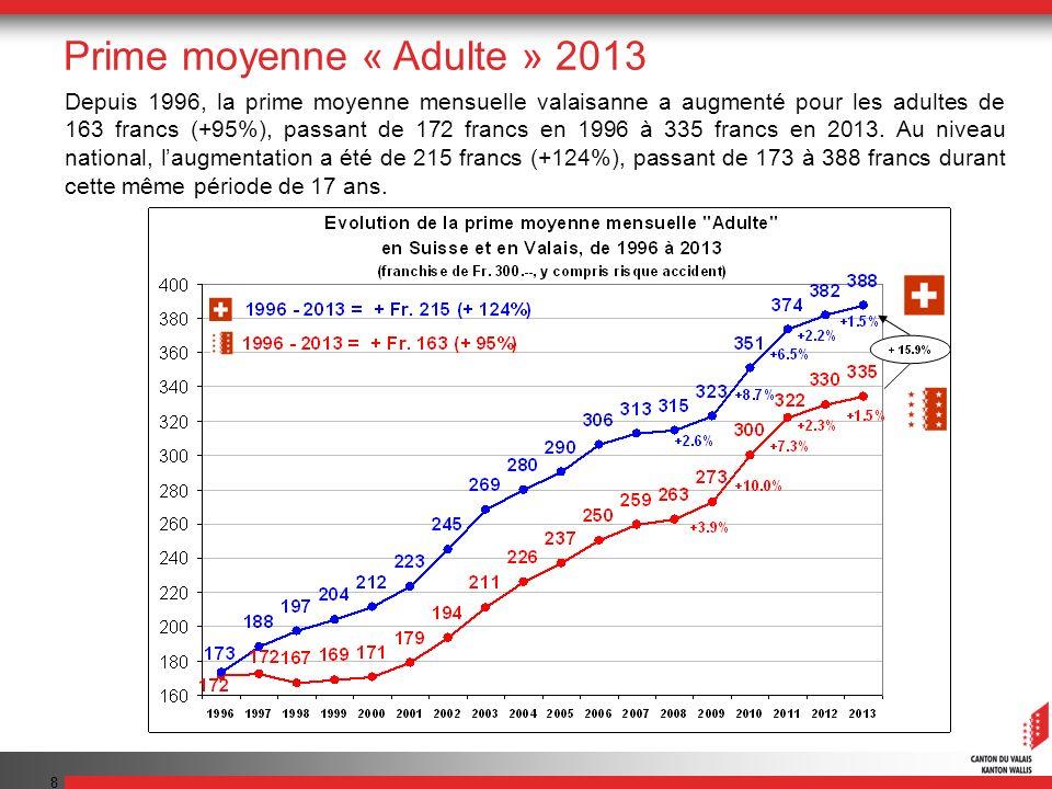 8 Depuis 1996, la prime moyenne mensuelle valaisanne a augmenté pour les adultes de 163 francs (+95%), passant de 172 francs en 1996 à 335 francs en 2013.