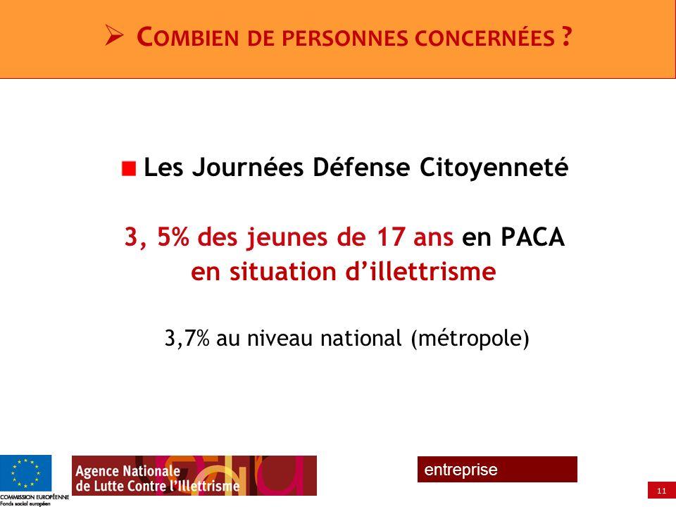11 entreprise Les Journées Défense Citoyenneté 3, 5% des jeunes de 17 ans en PACA en situation dillettrisme 3,7% au niveau national (métropole) C OMBI