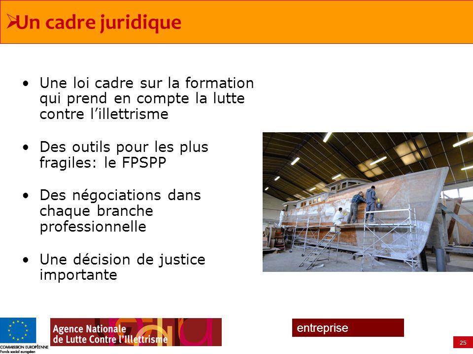 25 entreprise Une loi cadre sur la formation qui prend en compte la lutte contre lillettrisme Des outils pour les plus fragiles: le FPSPP Des négociat
