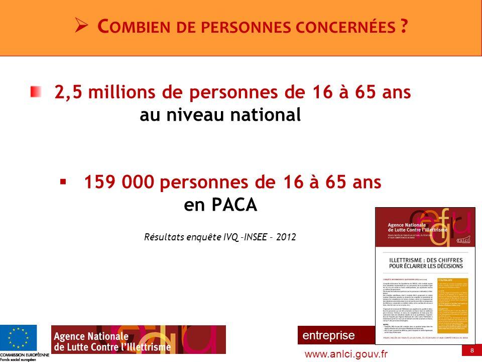8 entreprise www.anlci.gouv.fr C OMBIEN DE PERSONNES CONCERNÉES ? 2,5 millions de personnes de 16 à 65 ans au niveau national 159 000 personnes de 16