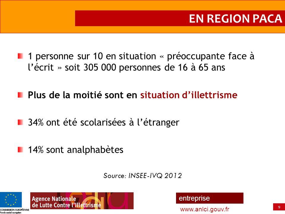 9 entreprise www.anlci.gouv.fr 1 personne sur 10 en situation « préoccupante face à lécrit » soit 305 000 personnes de 16 à 65 ans Plus de la moitié s