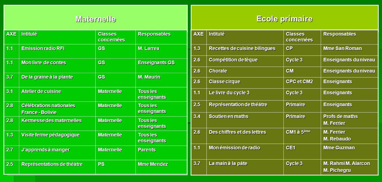 Ecole primaire MaternelleAXEIntitulé Classes concernées Responsables1.1 Emission radio RFI GS M. Larrea 1.1 Mon livre de contes GS Enseignants GS 3.7