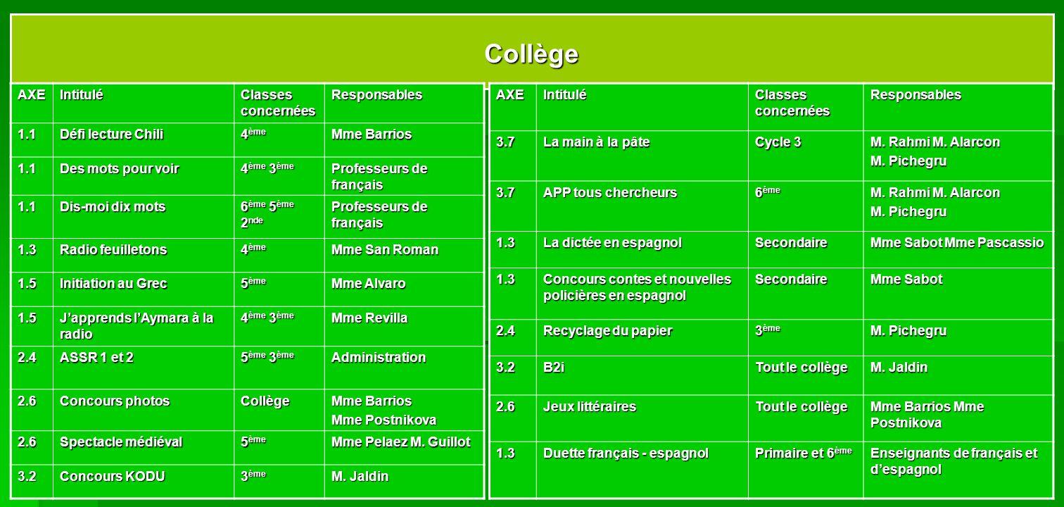 CollègeAXEIntitulé Classes concernées Responsables1.1 Défi lecture Chili 4 ème Mme Barrios 1.1 Des mots pour voir 4 ème 3 ème Professeurs de français