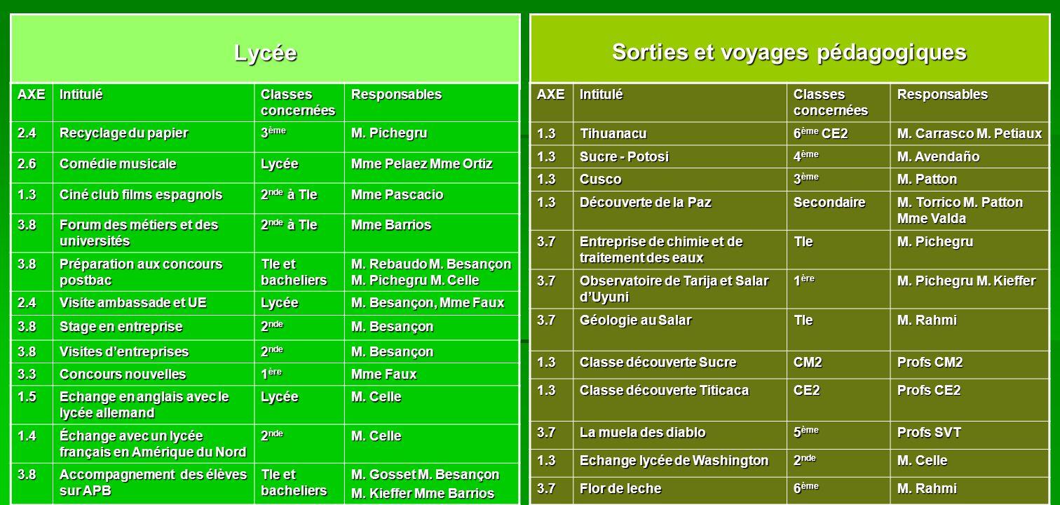 Sorties et voyages pédagogiques LycéeAXEIntitulé Classes concernées Responsables2.4 Recyclage du papier 3 ème M. Pichegru 2.6 Comédie musicale Lycée M