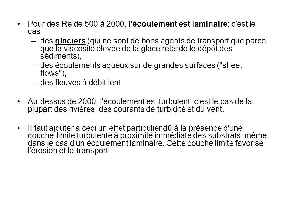 Pour des Re de 500 à 2000, l'écoulement est laminaire: c'est le cas –des glaciers (qui ne sont de bons agents de transport que parce que la viscosité