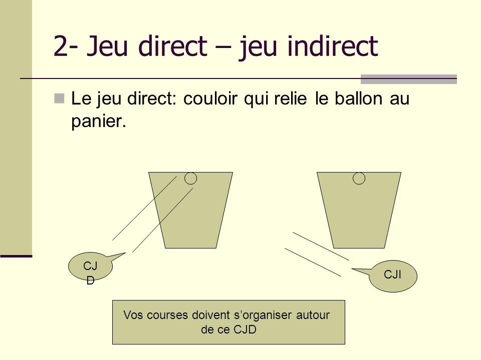 2- Jeu direct – jeu indirect Le jeu direct: couloir qui relie le ballon au panier. CJ D CJI Vos courses doivent sorganiser autour de ce CJD