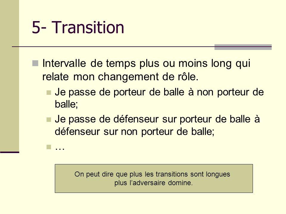 5- Transition Intervalle de temps plus ou moins long qui relate mon changement de rôle. Je passe de porteur de balle à non porteur de balle; Je passe
