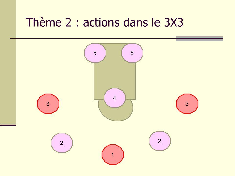 Thème 2 : actions dans le 3X3 5 2 4 3 1 3 2 5