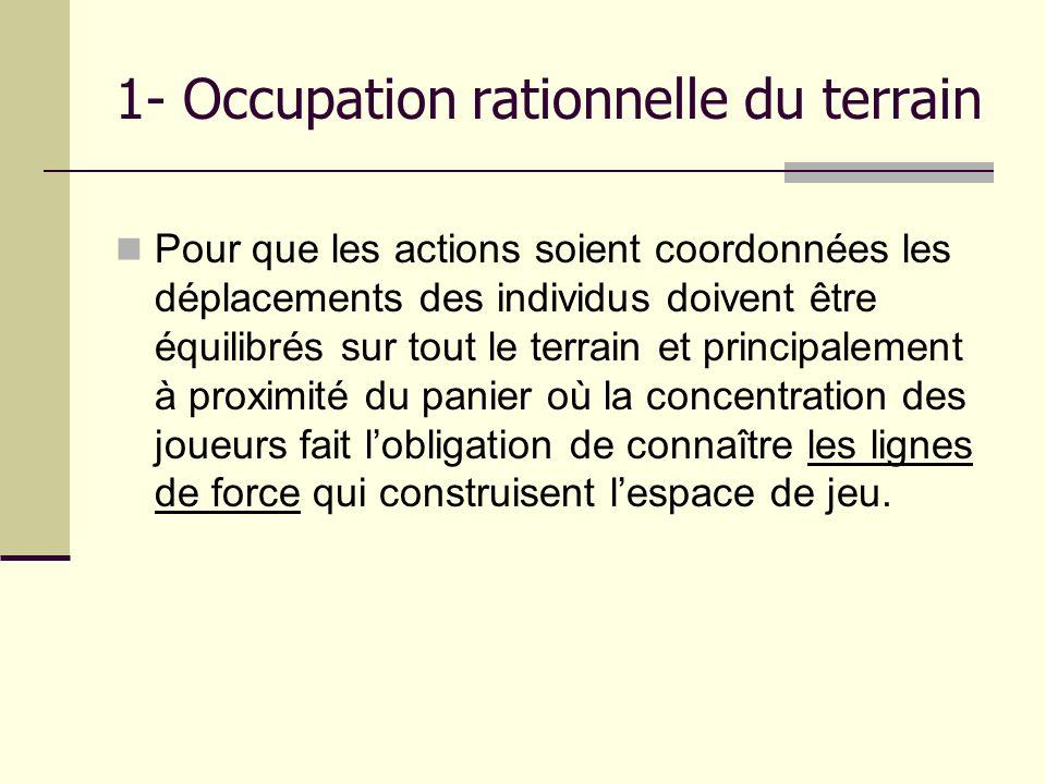 1- Occupation rationnelle du terrain Pour que les actions soient coordonnées les déplacements des individus doivent être équilibrés sur tout le terrai