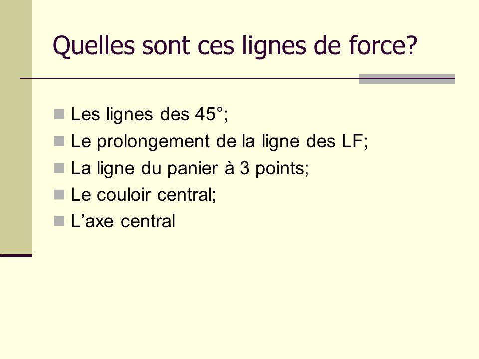 Quelles sont ces lignes de force? Les lignes des 45°; Le prolongement de la ligne des LF; La ligne du panier à 3 points; Le couloir central; Laxe cent