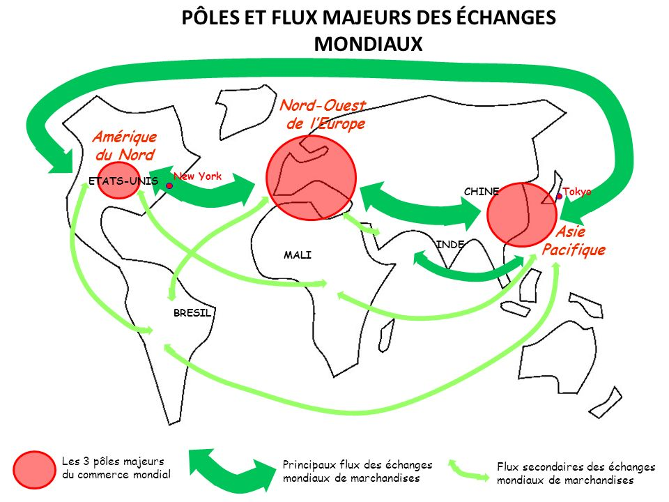 Les 3 pôles majeurs du commerce mondial Principaux flux des échanges mondiaux de marchandises PÔLES ET FLUX MAJEURS DES ÉCHANGES MONDIAUX BRESIL CHINE