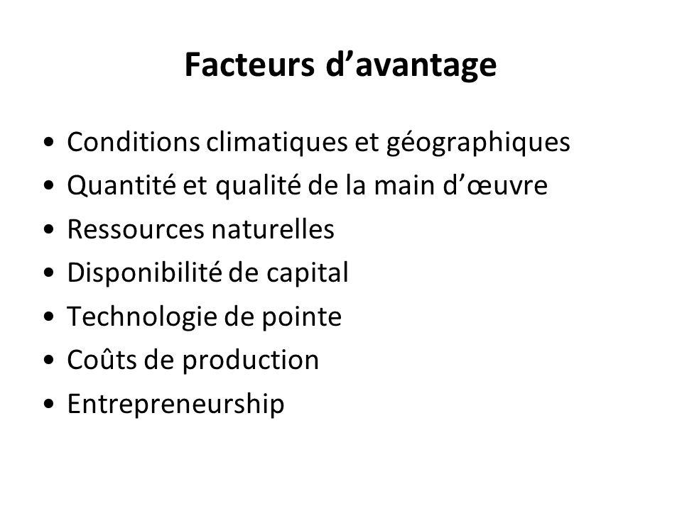 Facteurs davantage Conditions climatiques et géographiques Quantité et qualité de la main dœuvre Ressources naturelles Disponibilité de capital Techno