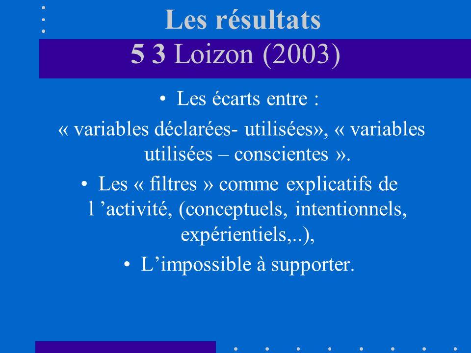 Les résultats 5 3 Loizon (2003) Les écarts entre : « variables déclarées- utilisées», « variables utilisées – conscientes ». Les « filtres » comme exp