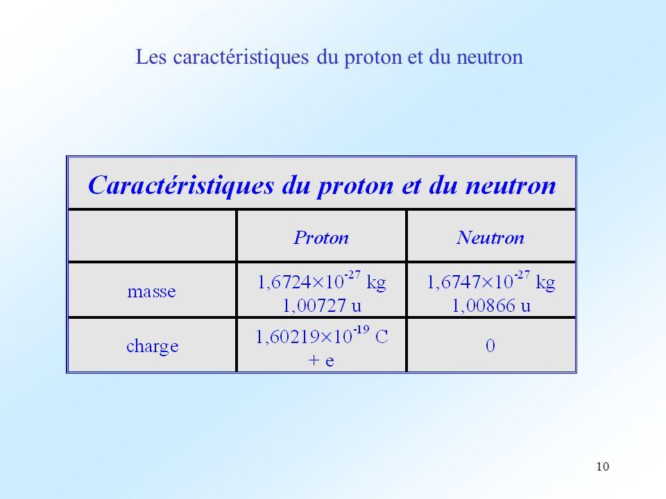 10 Les caractéristiques du proton et du neutron