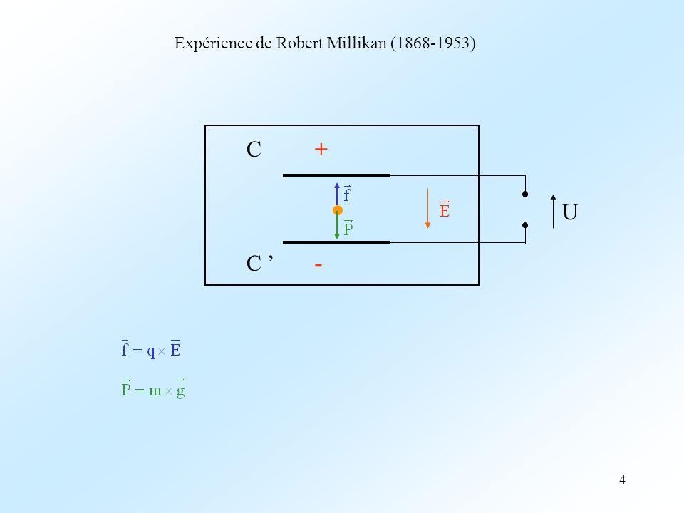 4 Expérience de Robert Millikan (1868-1953) U C+C+ C -