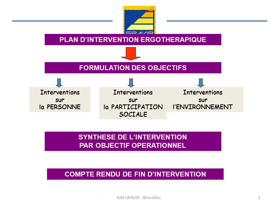 PLAN DINTERVENTION ERGOTHERAPIQUE FORMULATION DES OBJECTIFS Interventions sur la PERSONNE Interventions sur la PARTICIPATION SOCIALE Interventions sur