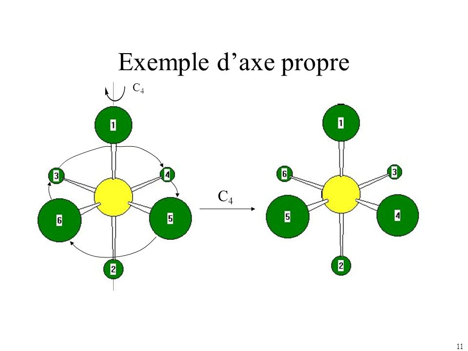 11 Exemple daxe propre C4C4 C4C4