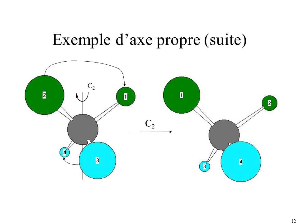 12 Exemple daxe propre (suite) C2C2 C2C2
