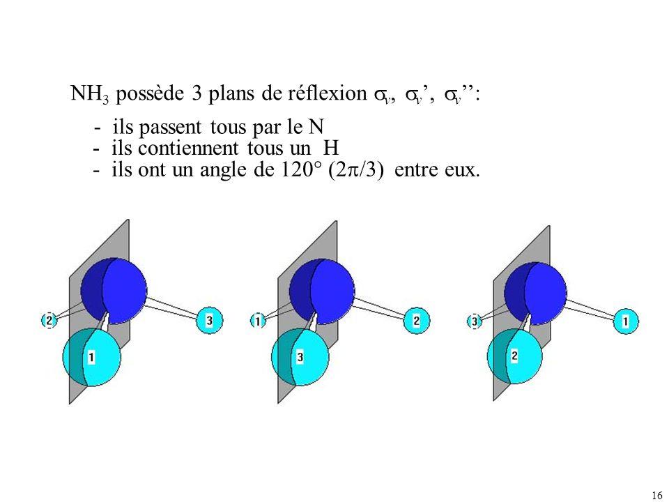 16 NH 3 possède 3 plans de réflexion v, v, v : - ils passent tous par le N - ils ont un angle de 120° (2 /3) entre eux. - ils contiennent tous un H