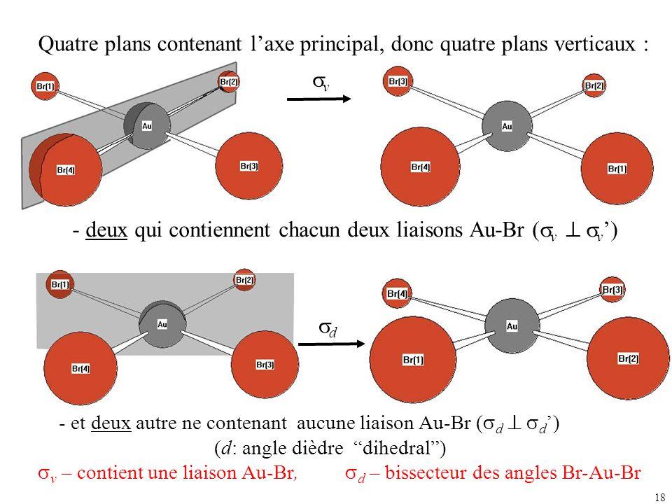 18 Quatre plans contenant laxe principal, donc quatre plans verticaux : d - et deux autre ne contenant aucune liaison Au-Br ( d d ) (d: angle dièdre d