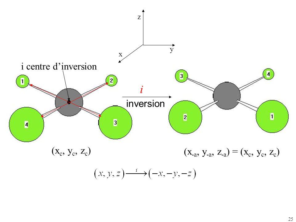25 (x c, y c, z c ) (x -a, y -a, z -a ) = (x c, y c, z c ) inversion i i centre dinversion z x y