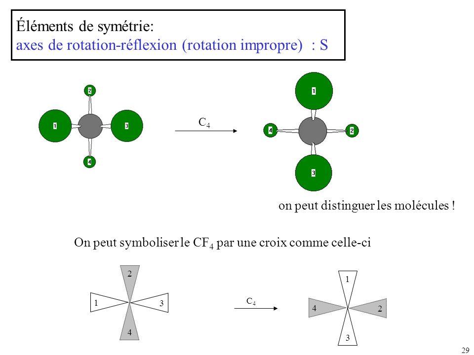 29 on peut distinguer les molécules ! Éléments de symétrie: axes de rotation-réflexion (rotation impropre) : S 3 2 1 4 2 1 4 3 C4C4 C4C4 On peut symbo