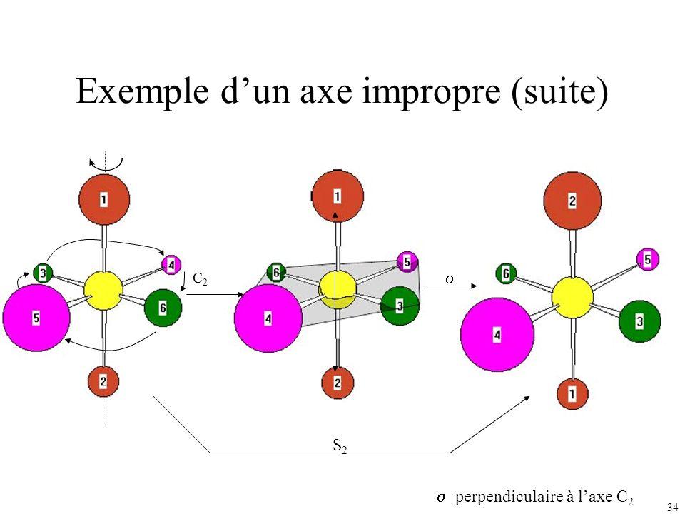 34 Exemple dun axe impropre (suite) C2C2 S2S2 perpendiculaire à laxe C 2