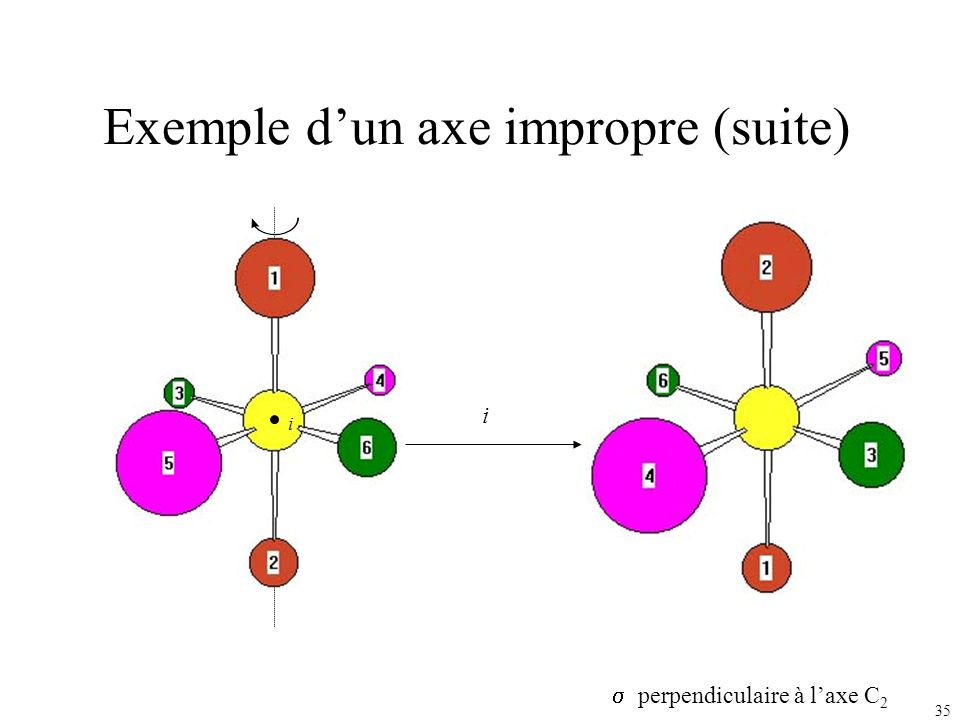 35 Exemple dun axe impropre (suite) S2S2 i i perpendiculaire à laxe C 2