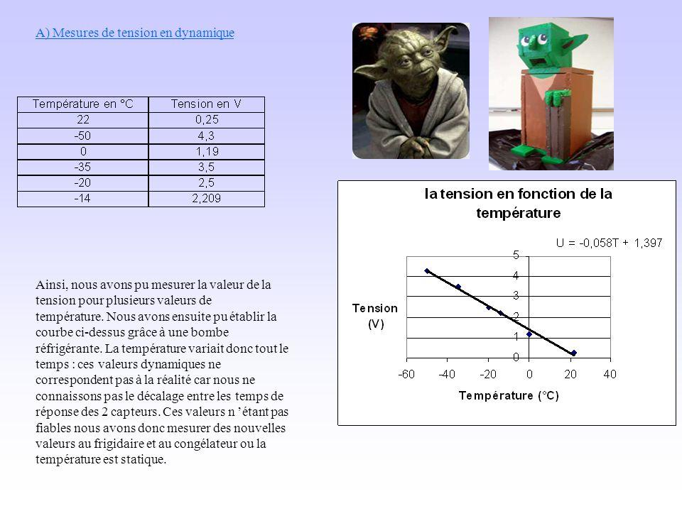 A) Mesures de tension en dynamique Ainsi, nous avons pu mesurer la valeur de la tension pour plusieurs valeurs de température. Nous avons ensuite pu é