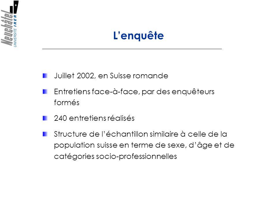 Juillet 2002, en Suisse romande Entretiens face-à-face, par des enquêteurs formés 240 entretiens réalisés Structure de léchantillon similaire à celle