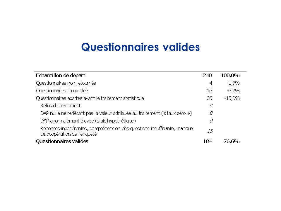 Questionnaires valides