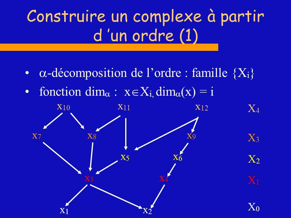 Construire un complexe à partir d un ordre (1) -décomposition de lordre : famille {X i } fonction dim x X i, dim (x) = i x7x7 x1x1 x2x2 x3x3 x4x4 x5x5