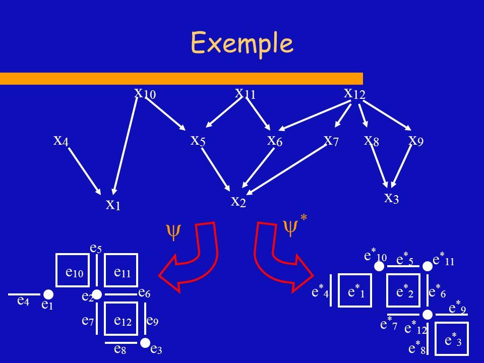 Exemple x1x1 x2x2 x4x4 x5x5 x6x6 x7x7 x 10 x 11 x3x3 x8x8 x 12 x9x9 e5e5 e4e4 e2e2 e1e1 e7e7 e 10 e 11 e 12 e9e9 e8e8 e6e6 e3e3 e*1e*1 e*2e*2 e*3e*3 e