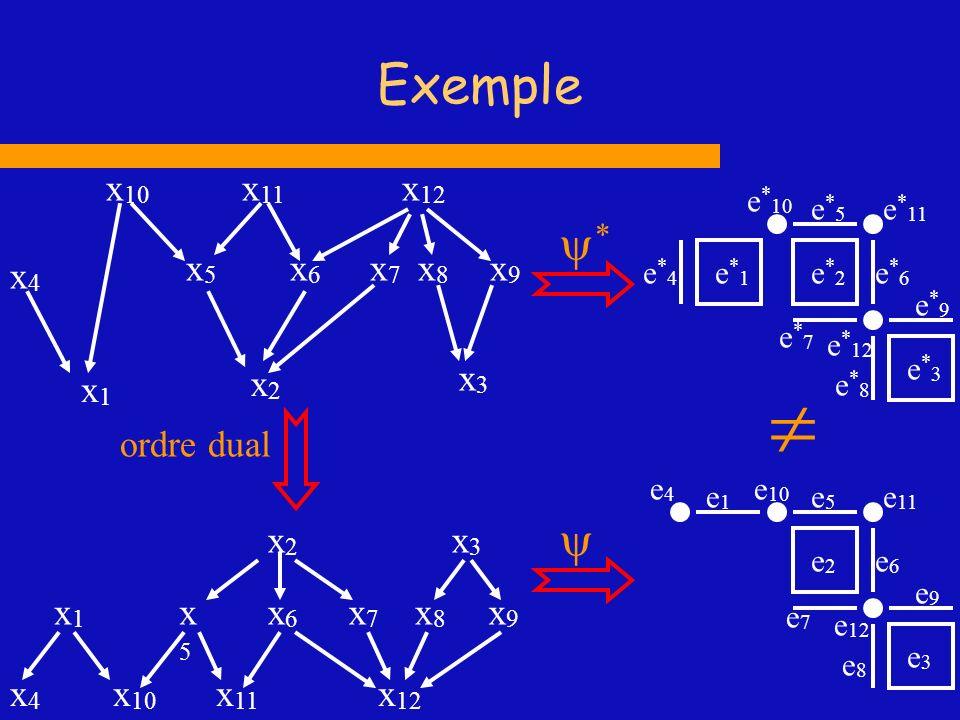 Exemple e*1e*1 e*2e*2 e*3e*3 e*4e*4 e * 10 e * 11 e * 12 e*5e*5 e*6e*6 e*9e*9 e*8e*8 e*7e*7 x1x1 x2x2 x4x4 x6x6 x7x7 x 10 x 11 x3x3 x8x8 x 12 x9x9 x5x