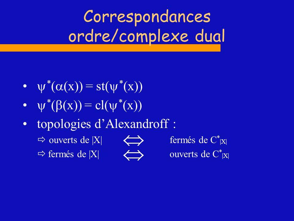 Correspondances ordre/complexe dual * ( (x)) = st( * (x)) * ( (x)) = cl( * (x)) topologies dAlexandroff : ouverts de |X| fermés de C * |X| fermés de |