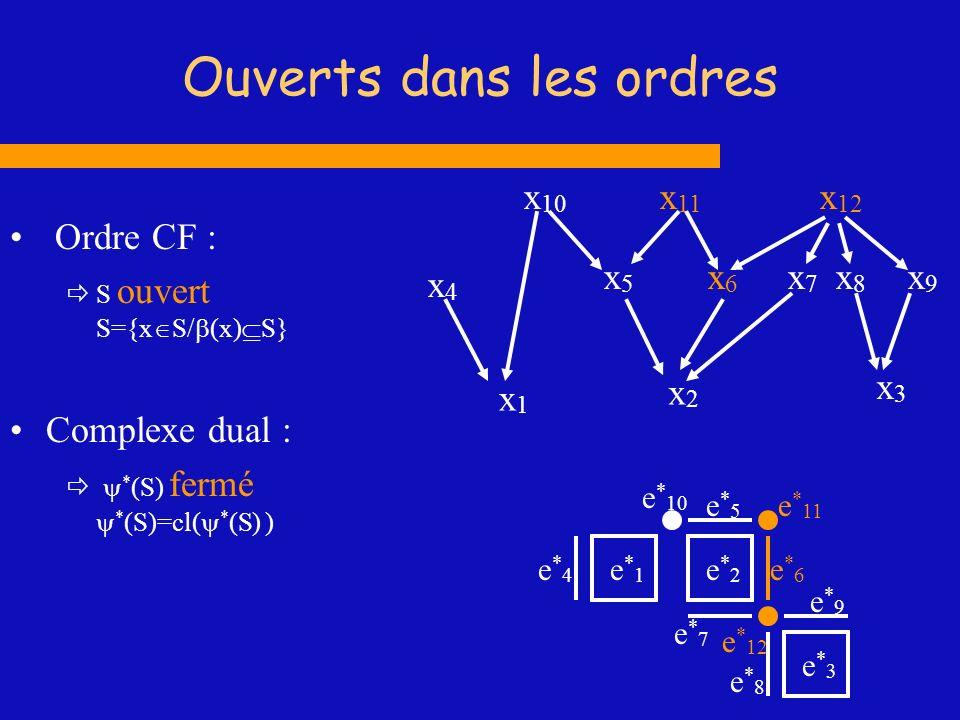 Ouverts dans les ordres Ordre CF : S ouvert S={x S/ (x) S} Complexe dual : * (S) fermé * (S)=cl( * (S) ) x9x9 x1x1 x2x2 x4x4 x6x6 x7x7 x 10 x 11 x3x3
