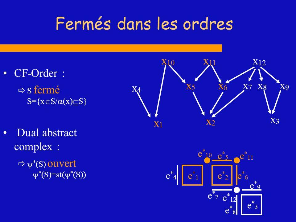 Fermés dans les ordres CF-Order : S fermé S={x S/ (x) S} Dual abstract complex : * (S) ouvert * (S)=st( * (S)) x9x9 x1x1 x2x2 x4x4 x6x6 x7x7 x 10 x 11