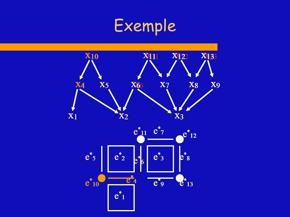 x1x1 x2x2 x4x4 x6x6 x7x7 x 10 x 11 x3x3 x8x8 x 12 x5x5 x 13 x9x9 e*1e*1 e*2e*2 e*3e*3 e*4e*4 e * 10 e * 11 e * 12 e*5e*5 e*6e*6 e*9e*9 e*8e*8 e*7e*7 e