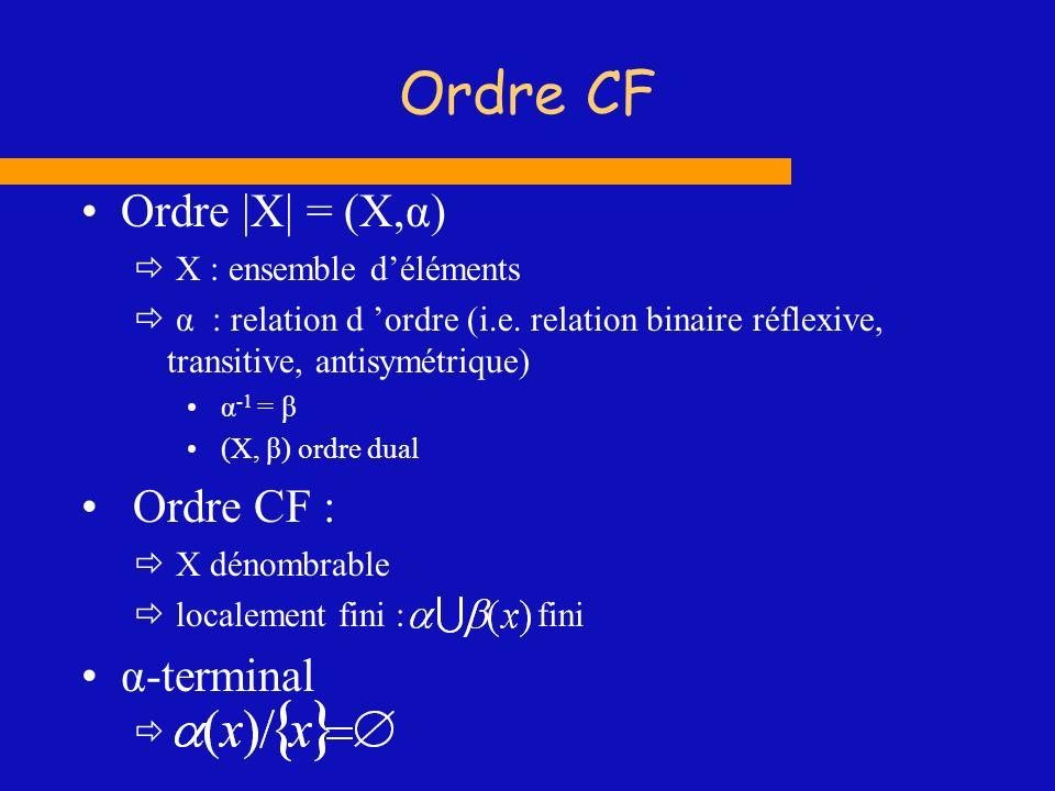 Ordre |X| = (X,α) X : ensemble déléments α : relation d ordre (i.e. relation binaire réflexive, transitive, antisymétrique) α -1 = β (X, β) ordre dual