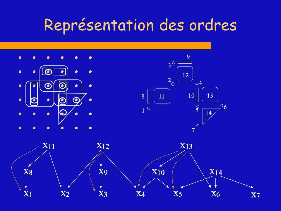 Représentation des ordres 9 1 2 3 4 5 6 7 8 10 11 12 14 13 x2x2 x1x1 x3x3 x6x6 x5x5 x4x4 x7x7 x8x8 x9x9 x 10 x 12 x 13 x 14 x 11 x2x2 x1x1 x3x3 x6x6 x