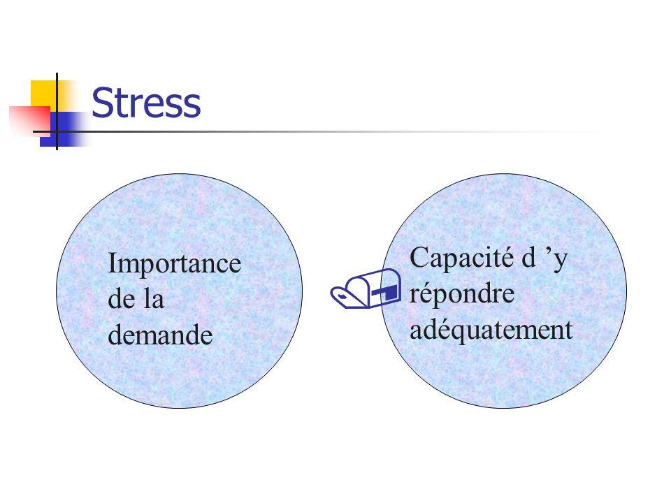 Stress Importance de la demande Capacité d y répondre adéquatement