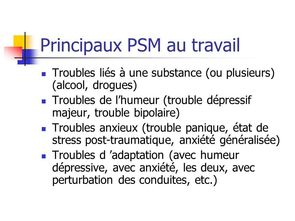 Principaux PSM au travail Troubles liés à une substance (ou plusieurs) (alcool, drogues) Troubles de lhumeur (trouble dépressif majeur, trouble bipola