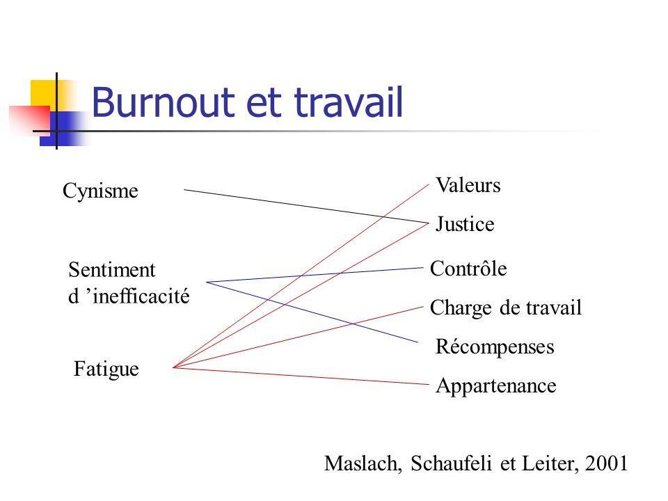 Burnout et travail Justice Valeurs Charge de travail Contrôle Récompenses Appartenance Fatigue Cynisme Sentiment d inefficacité Maslach, Schaufeli et Leiter, 2001