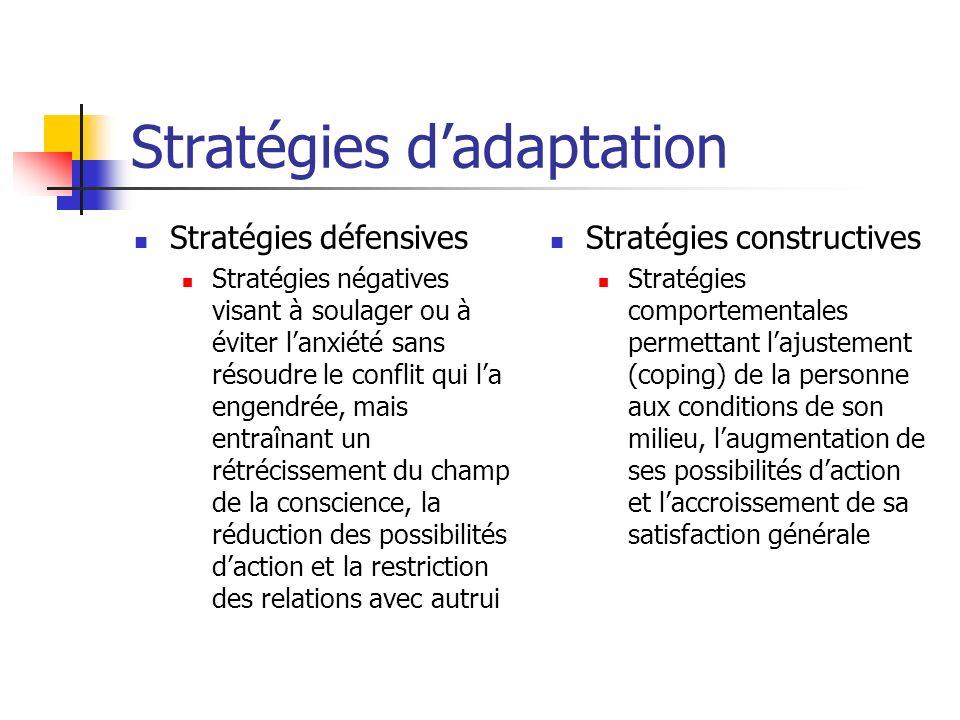 Stratégies dadaptation Stratégies défensives Stratégies négatives visant à soulager ou à éviter lanxiété sans résoudre le conflit qui la engendrée, ma