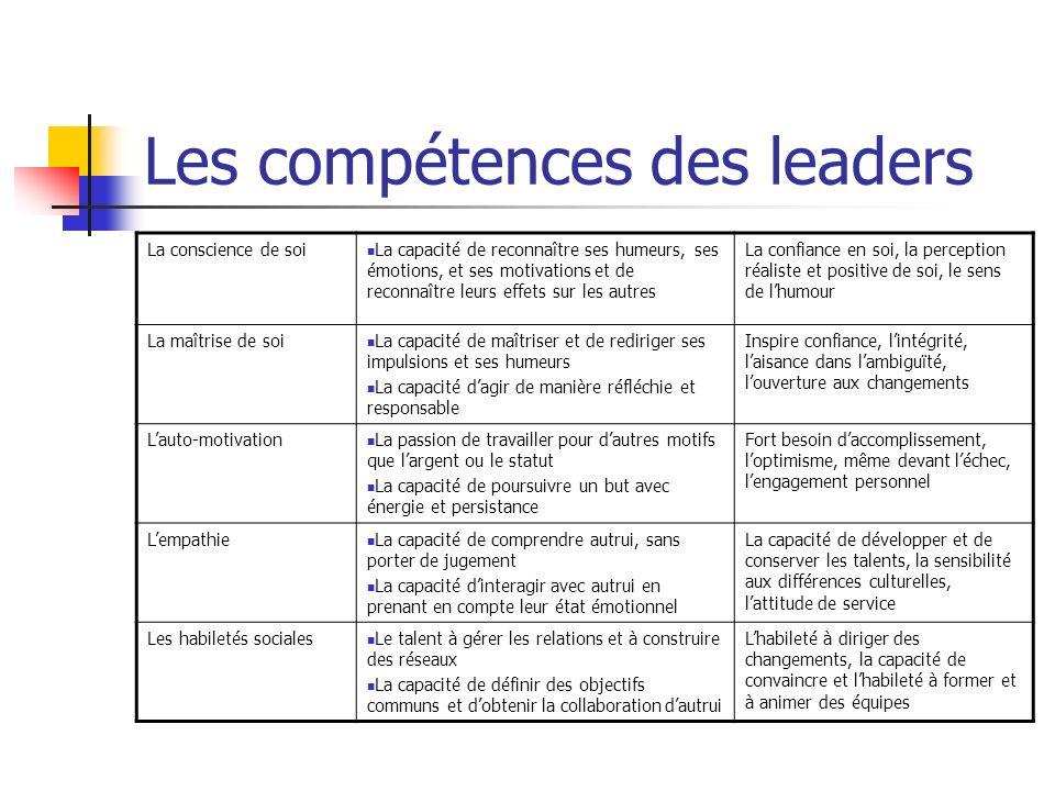 Les compétences des leaders La conscience de soi La capacité de reconnaître ses humeurs, ses émotions, et ses motivations et de reconnaître leurs effe